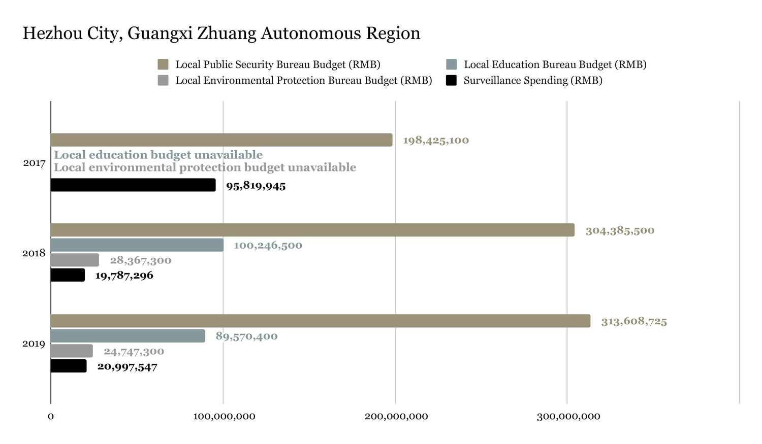 Surveillance spending amounts tabulated from awarded bid notices reviewed by ChinaFile.